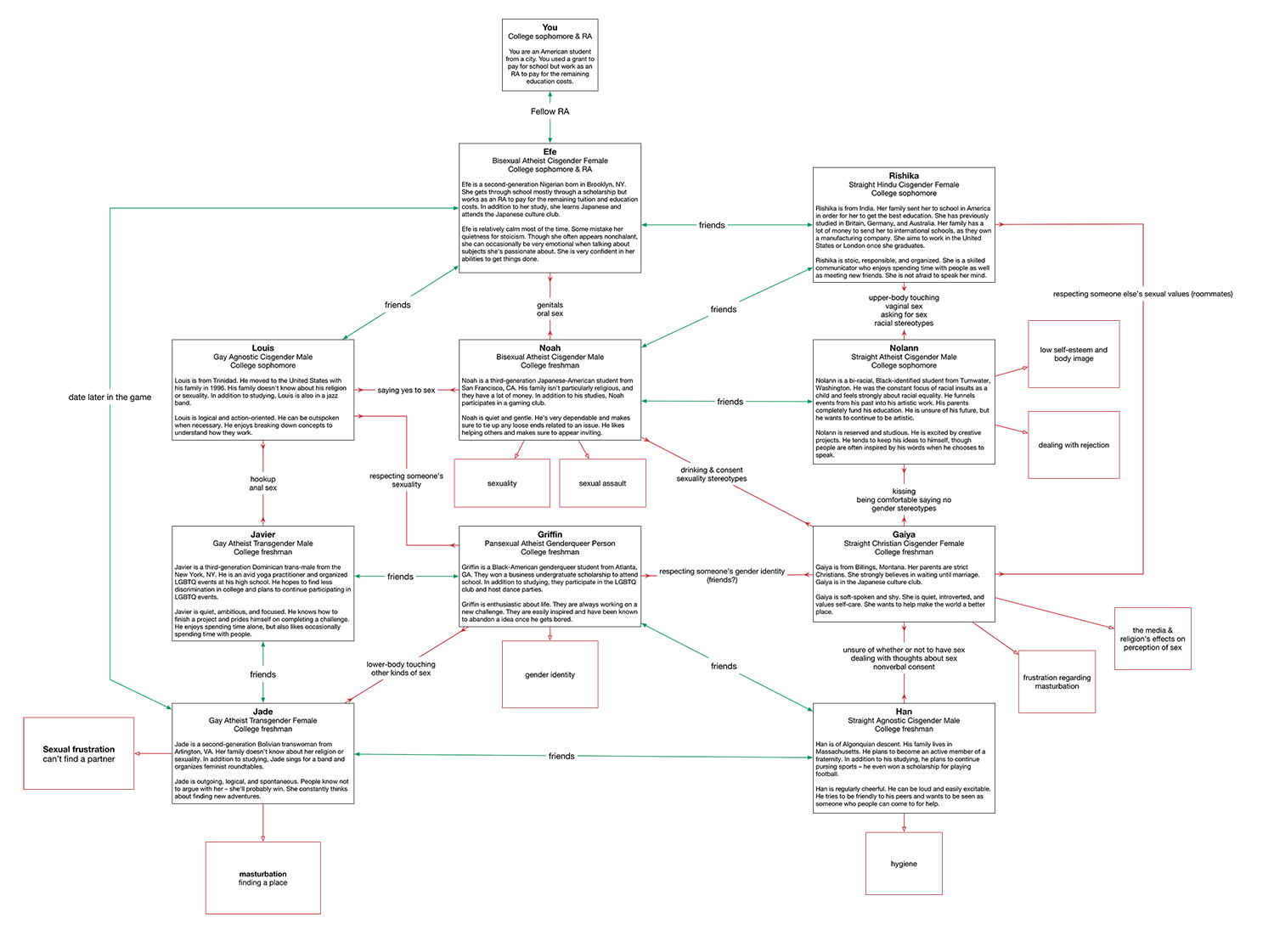 next i created a diagram based on the list of conflicts i mentioned last week this diagram shows character relationships as well as the conflicts they